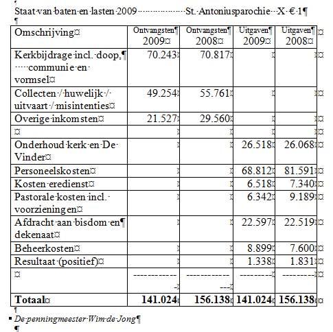 Cijfers 2009